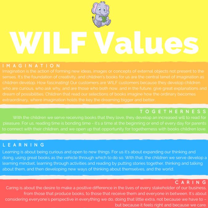 wilf-values